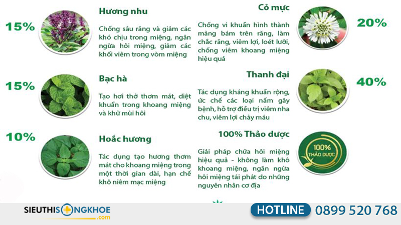thanh phan cua nuoc suc mieng thanh huong plus