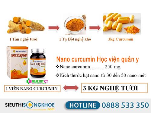 thành phần nano curcumin