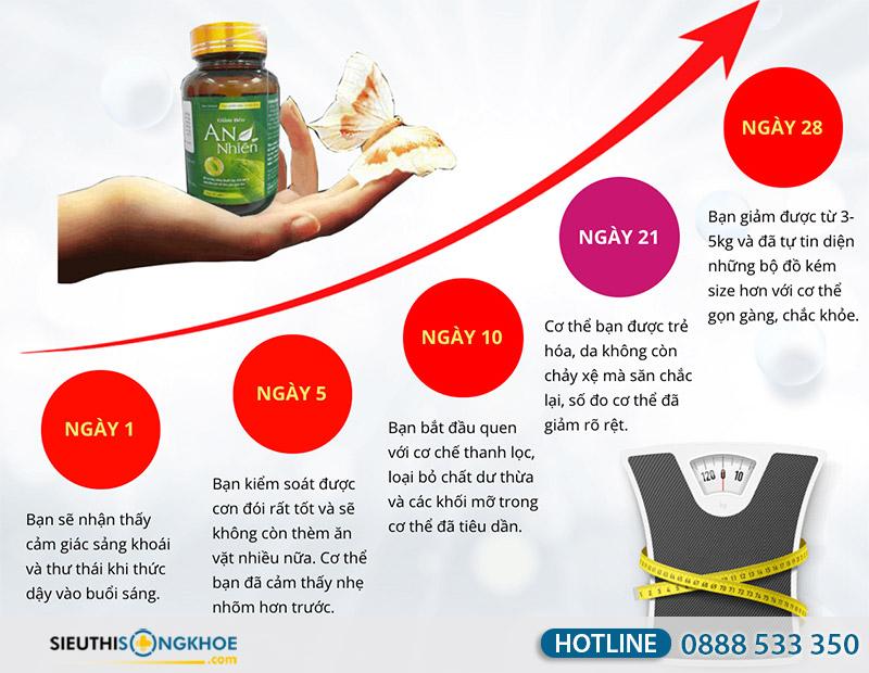 cơ chế tác động giảm béo an nhiên