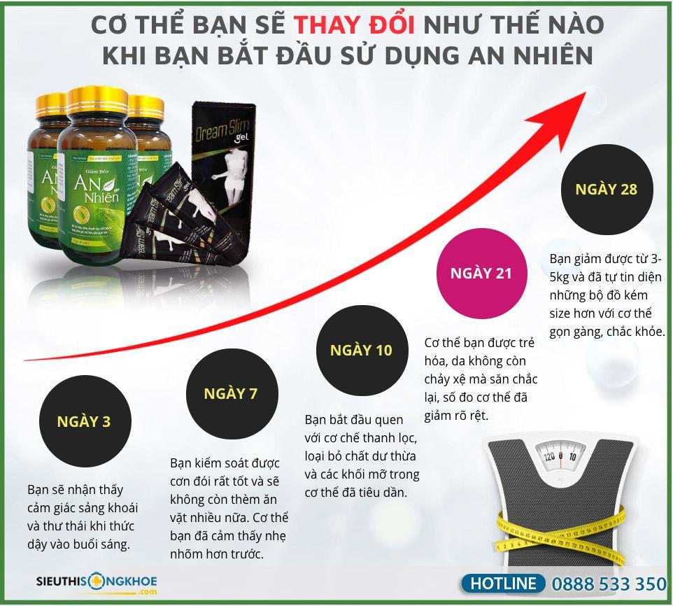 giảm béo an nhiên