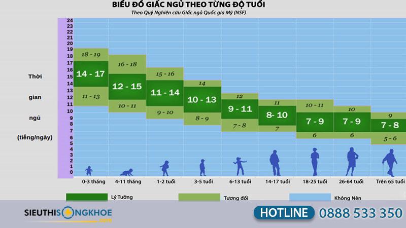 biểu đồ giấc ngủ theo từng độ tuổi